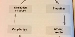 Comment  déclencher la sécrétion d'ocytocine et être plus heureux